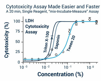 Cell Health Assays LDH Cytotoxicity Assay Kit BA0001