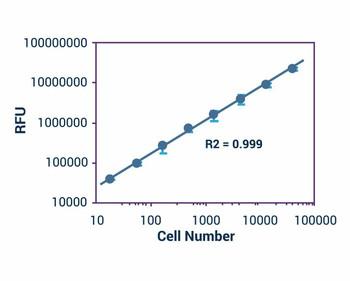 Cell Health Assays Cell Viability Assay Colorimetric/Fluorometric BA0003
