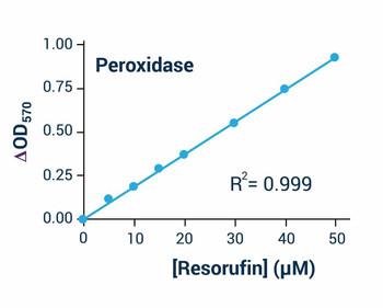 Metabolism Assays Peroxidase Activity Assay Kit BA0008
