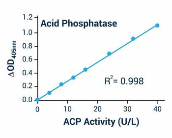Cell Biology Assays Acid Phosphatase Activity Assay Kit BA0010