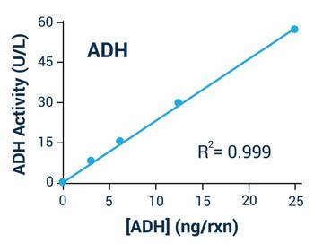 Metabolism Assays Alcohol dehydrogenase Activity Assay Kit BA0011