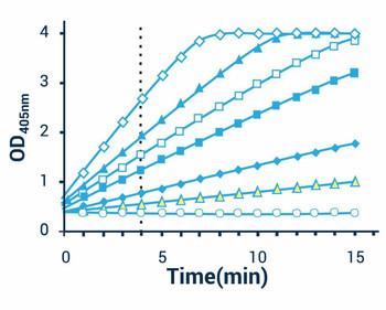Metabolism Assays Alkaline Phosphatase Assay Kit Colorimetric BA0013