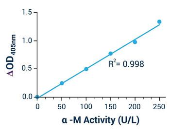 Metabolism Assays Alpha-Mannosidase Activity Assay Kit BA0014