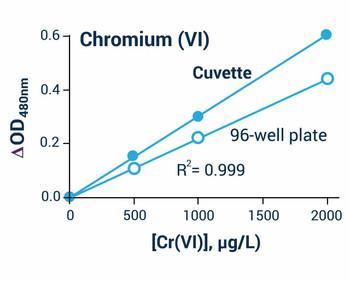 Cell Biology Assays Chromium Release Assay BA0019