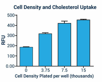 Cell Biology Assays Cholesterol Assay Kit Fluorometric BA0021