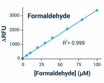Metabolism Assays Formaldehyde Assay Kit Fluorometric BA0022