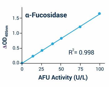 Metabolism Assays alpha-L- Fucosidase Assay Kit AFU BA0023