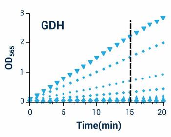 Metabolism Assays Glucose Dehydrogenase Assay Kit Colorimetric BA0024