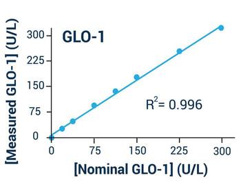 Metabolism Assays Glyoxalase I Activity Assay Kit Colorimetric BA0026