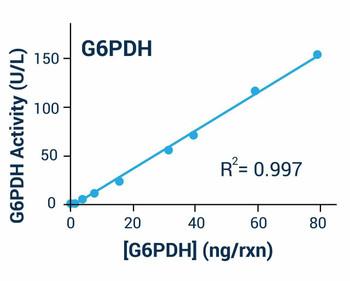 Metabolism Assays Glucose-6-Phosphate Dehydrogenase G6PD Assay Kit BA0027