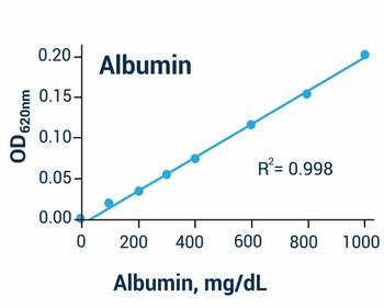 Cell Biology Assays BCG Albumin Assay Kit BA0029