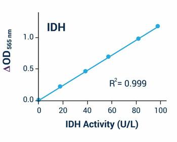Metabolism Assays Isocitrate Dehydrogenase Assay Kit BA0038