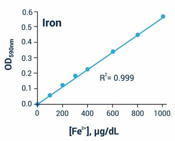 Metabolism Assays Iron Assay Kit BA0040