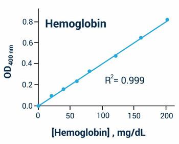Metabolism Assays Hemoglobin Assay Kit Colorimetric BA0043