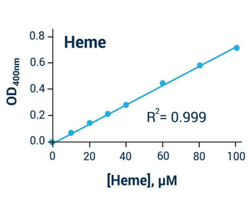 Metabolism Assays Heme Assay Kit BA0044