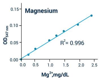 Metabolism Assays Magnesium Assay Kit Colorimetric BA0045