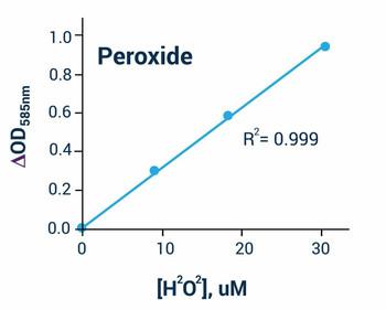 Cell Biology Assays Hydrogen Peroxide Assay Kit BA0047