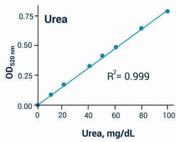 Metabolism Assays Urea Assay Kit BA0050