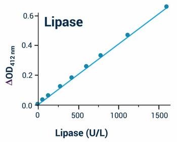 Cell Biology Assays Lipase Activity Assay Kit Colorimetric BA0052
