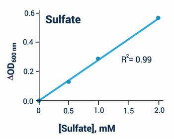 Signaling Pathway Assays Sulfate Assay Kit BA0057
