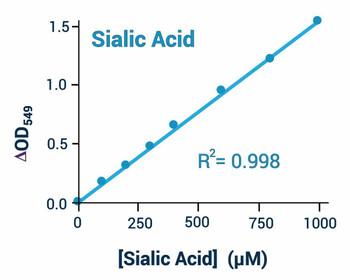 Metabolism Assays Sialic Acid Assay Kit Colorimetric or Fluorometric BA0058