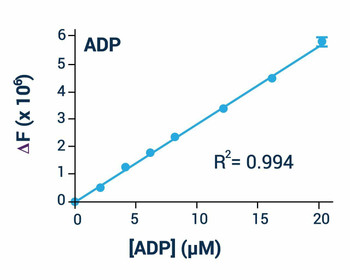 Signaling Pathway Assays ADP Assay Kit Fluorometric BA0063