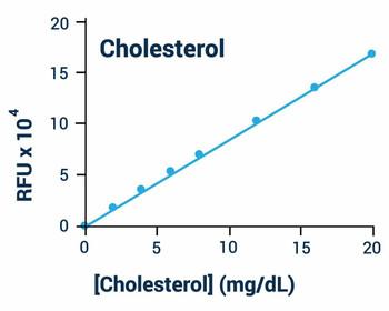 Metabolism Assays Cholesterol Assay Kit BA0064