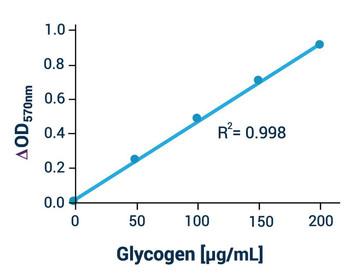 Metabolism Assays Glycogen Assay Kit Colorimetric/Fluorometric BA0065