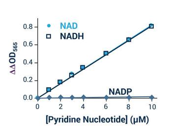 Metabolism Assays NAD/NADH Assay Kit Colorimetric BA0067