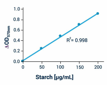 Metabolism Assays Starch Assay Kit Colorimetric or Fluorometric BA0068