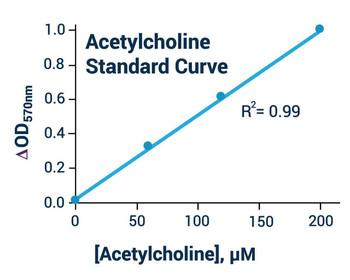 Metabolism Assays Acetylcholine Assay Kit BA0069