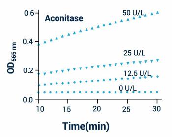 Metabolism Assays Aconitase Assay Kit BA0070