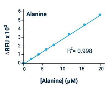 Metabolism Assays L-Alanine Assay Kit Colorimetric/Flurometric BA0073