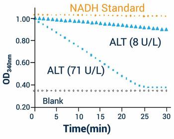 Metabolism Assays Alanine Transaminase Assay Kit BA0074