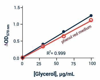 Metabolism Assays Adipolysis Assay Kit BA0076