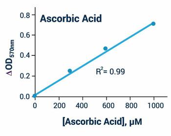 Metabolism Assays Ascorbic Acid Assay Kit BA0077