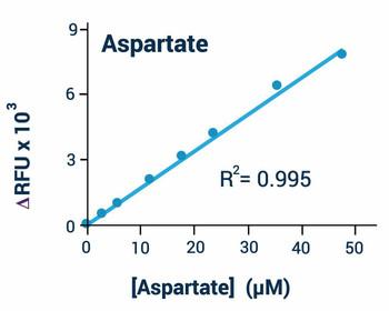 Metabolism Assays Aspartate Assay Kit BA0078