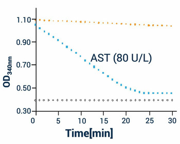 Metabolism Assays Aspartate Transaminase AST Activity Assay Kit BA0079