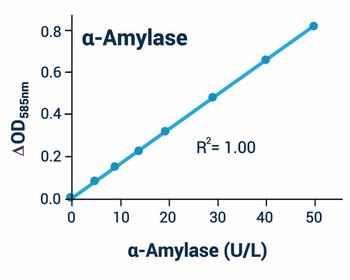 Metabolism Assays Alpha-Amylase Assay Kit BA0082