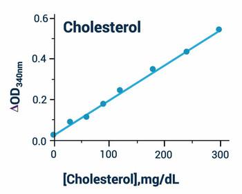 Metabolism Assays Cholesterol Assay Kit Colorimetric BA0084