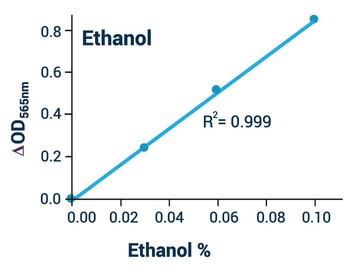 Metabolism Assays Ethanol Test Kit Colorimetric BA0085