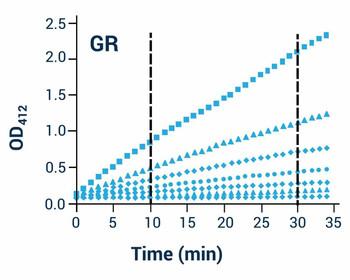 Metabolism Assays Glutathione Reductase Assay Kit BA0087