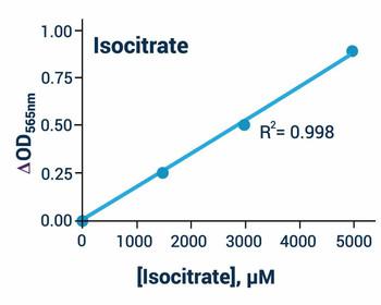 Metabolism Assays Isocitrate Assay Kit Colorimetric BA0089