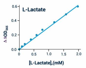 Metabolism Assays L- Lactate Assay Kit Colorimetric BA0091