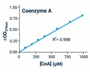 Metabolism Assays Coenzyme A CoA Assay Kit Colorimetric/Fluorometric BA0093