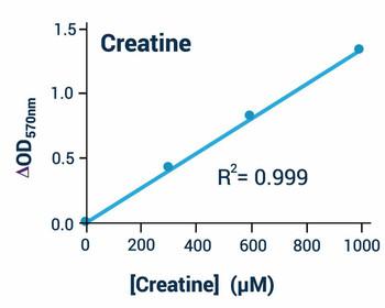 Metabolism Assays Creatine Assay Kit Colorimetric/Fluorometric BA0095