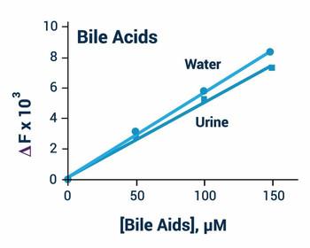 Metabolism Assays Bile Acid Assay Kit BA0099