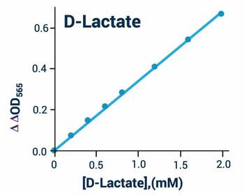 Metabolism Assays D-Lactate Assay Kit Fluorometric BA0100