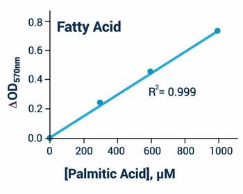 Metabolism Assays Free Fatty Acid Measurement Kit BA0101