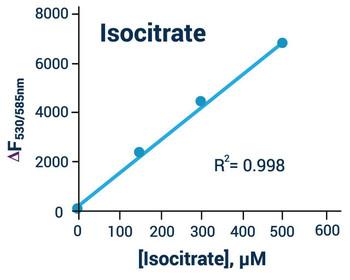 Metabolism Assays Isocitrate Assay Kit Fluorometric BA0103